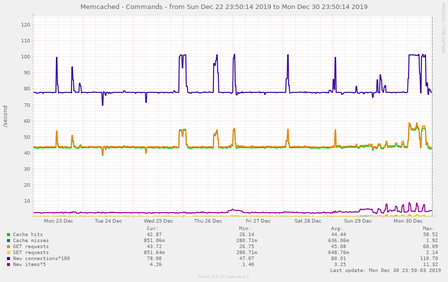 memcached_rates-week-20191231.png