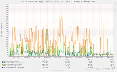 http_loadtime-pinpoint=1580849415,1580957415.png