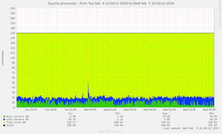 apache_processes-pinpoint=1580849415,1580957415.png