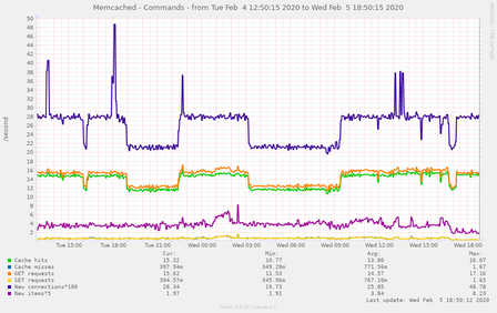 memcached_rates-pinpoint=1580849415,1580957415.png